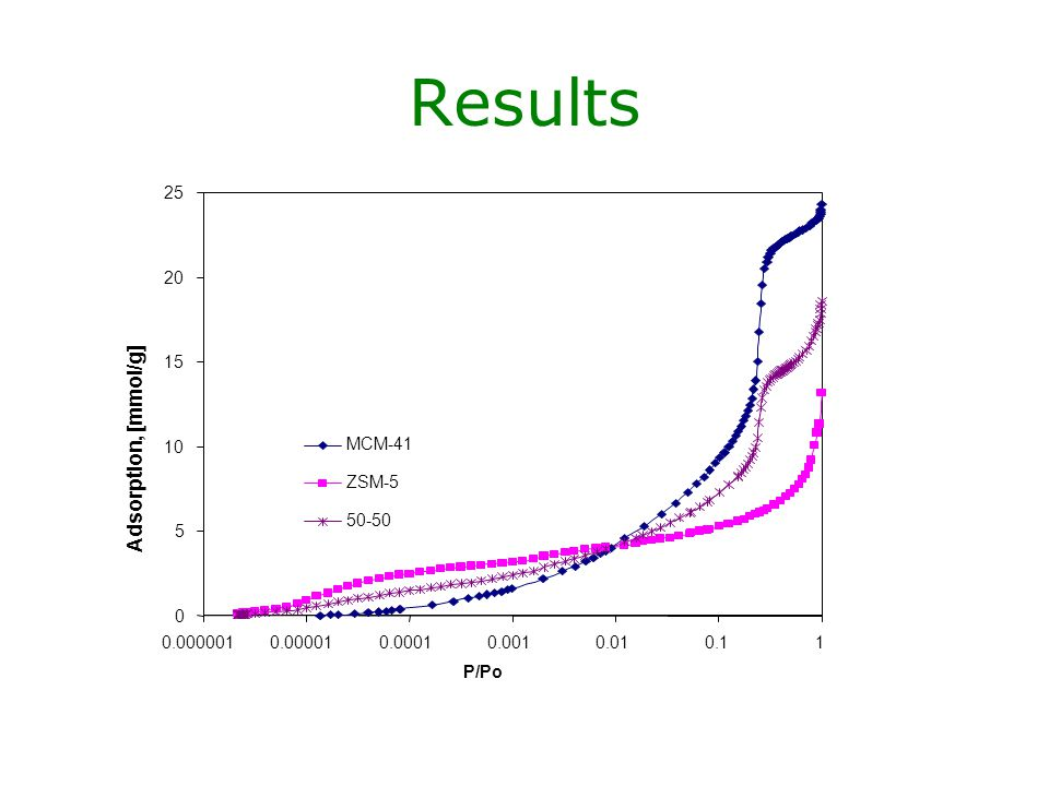 Results Adsorption, [mmol/g] 5 10 15 20 25 0.000001 0.00001 0.0001